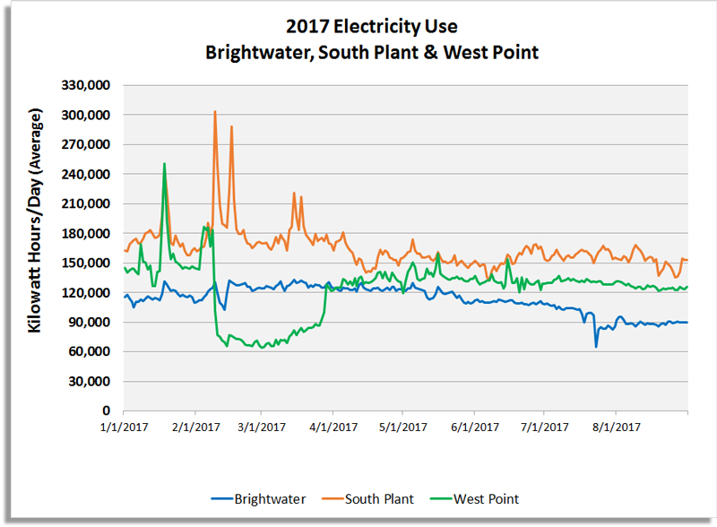 04b_2017-electricity-use