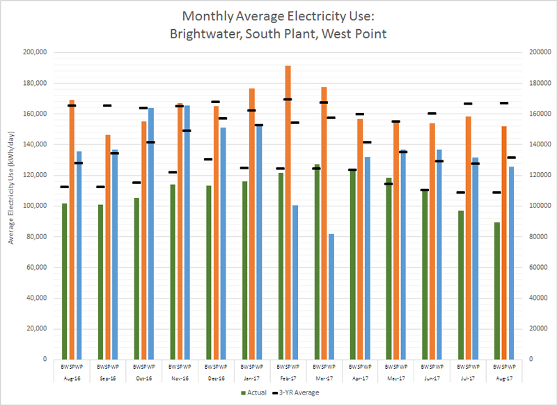 04c_2017-electricity-use-with-3yr-avg