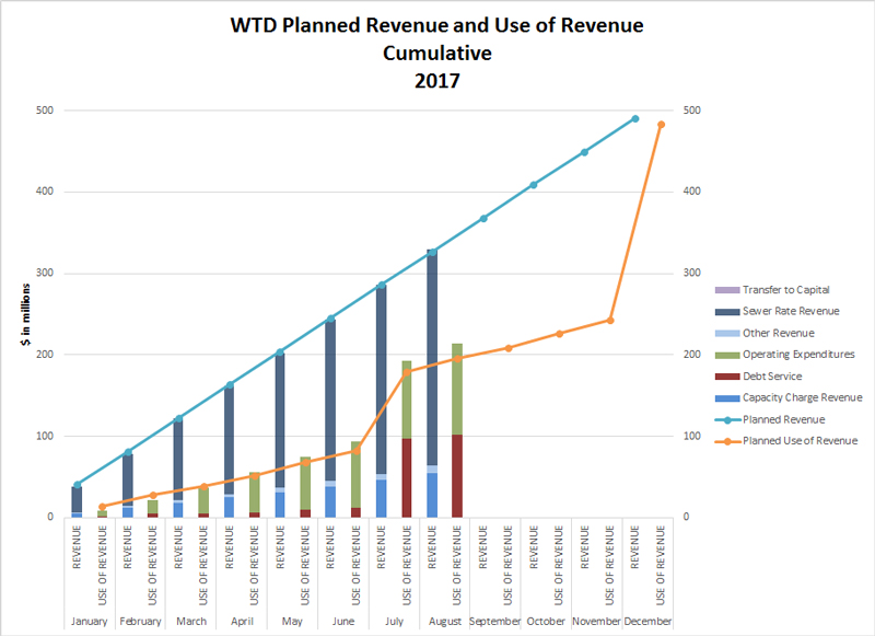 10_planned_revenue_use_of_revenue