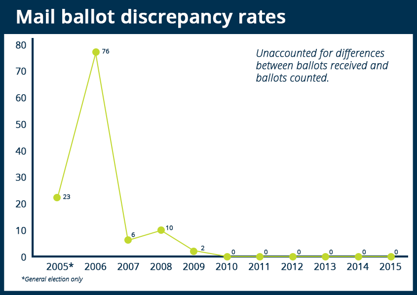 Mail ballot discrepancy rates from 2005 - 2015