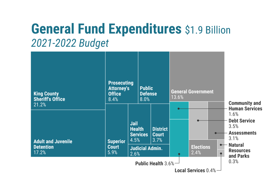 general_fund_expenditures