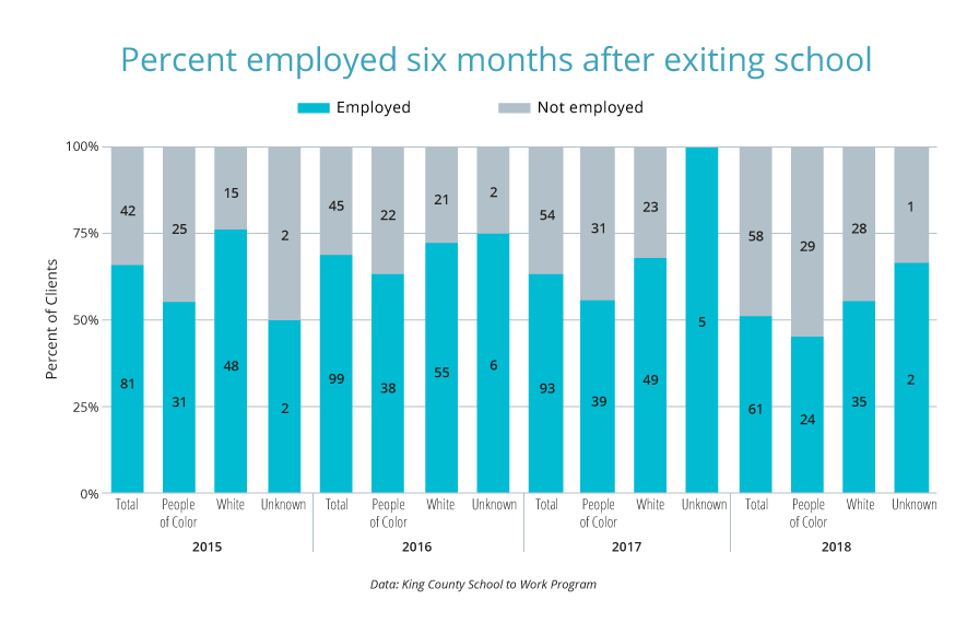 Percent employed six months after exiting.