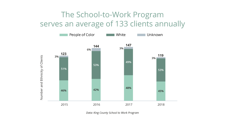 The School-to-Work Program serves an average of 133 clients annually.