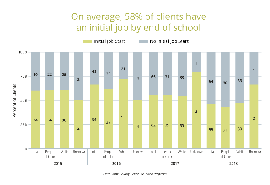 On average, 58% of clients have an initial job by end of program.