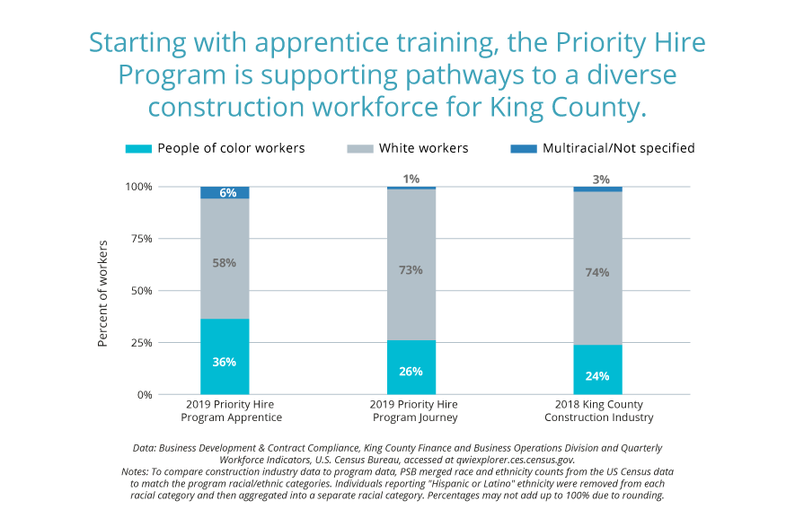 Although the Priority Hire program has made great strides in reaching workers in economically distressed areas, the program does not reflect the demographics of King County. In January-June 2019, the program consisted of 70% white workers and 30% POC workers. Compared to the 2018 Census information which indicates the demographics as 64.8% and 35.2% of the population, the program has some work cut out to reach its goal of championing greater workforce diversity in the trades.