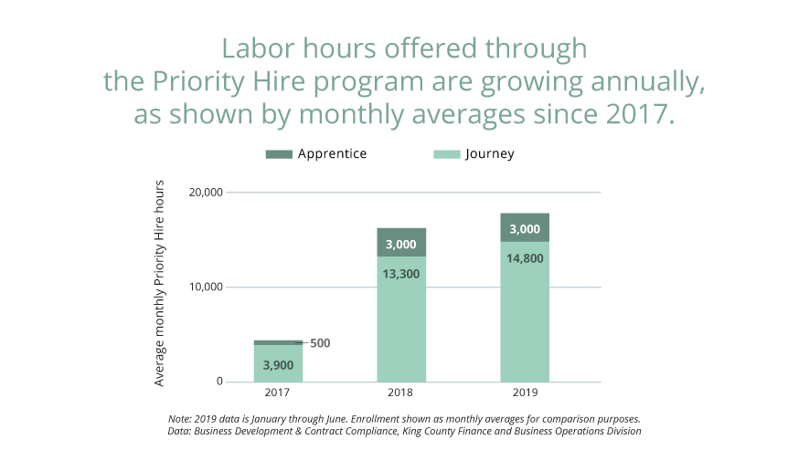 The Priority Hire program is on track to continue growing the labor hours offered to workers from target zip codes. In 2017, 53,100 hours were worked in the program; in 2018, 195,350 hours were worked in the program, and 2019 is expected to continue this upward trajectory as 107,744 hours were logged in just January-June 2019. As part of its original mandate, this program is reaching a racially diverse group of workers that reflect their racially diverse zip codes.