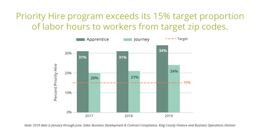King County requires that all contracts that use the Priority Hire program must allocate at least 15% of the apprentice and journey labor hours from their projects to participants of the Priority Hire program. Since its first year of programming in 2017 to present, the Priority Hire program exceeds its target proportion of labor hours to workers from target zip codes, with roughly one-third of apprentice labor hours and one-quarter of journey labor hours offered to program participants.
