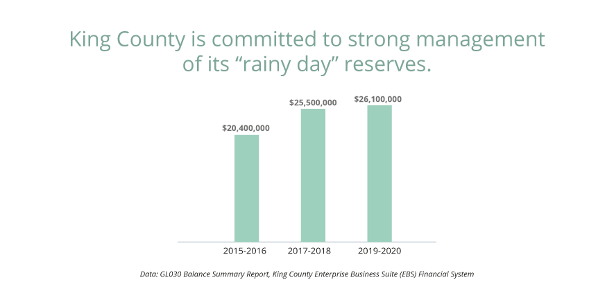 "As part of our financial management practices, King County current maintains a ""rainy day reserve"" of $20 -$25 million in its General Fund."