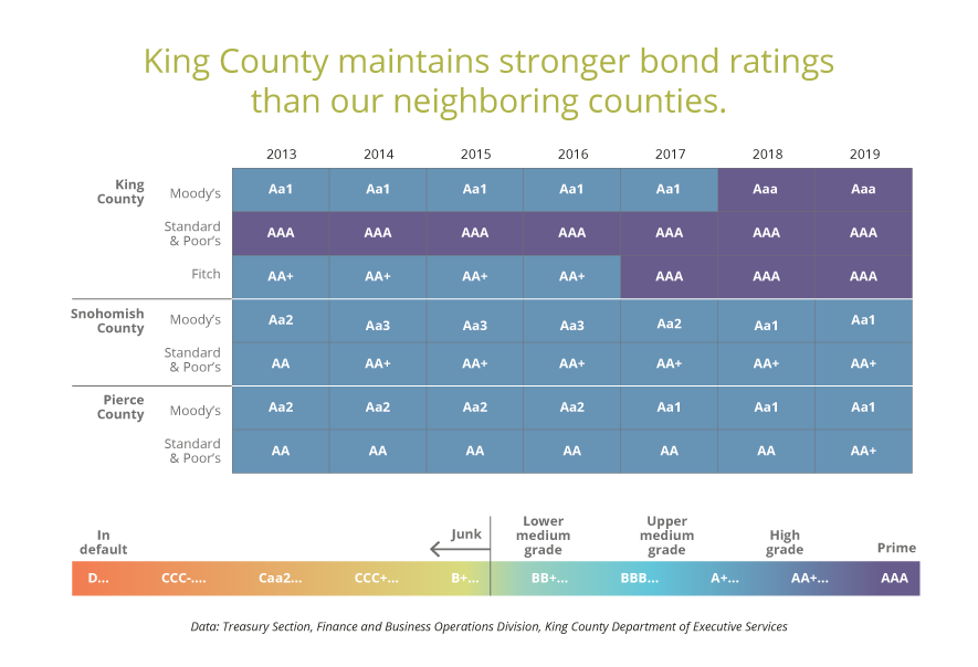 The graphic shows the County's strong bond rating compared to Snohomish and Pierce counties.