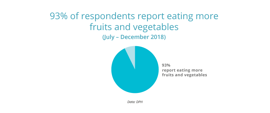 93% report eating more fruits and vegetables.