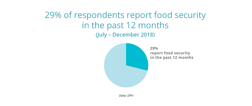 29% report food security in the past 12 months.