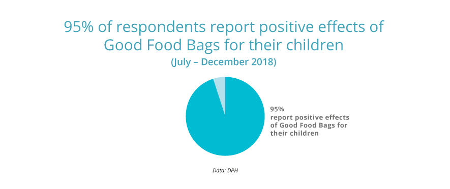 95% report positive effects of Good Food Bags for their children.