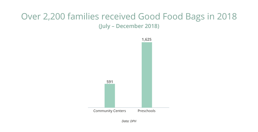 Number of families receiving Good Food Bags: 2,216