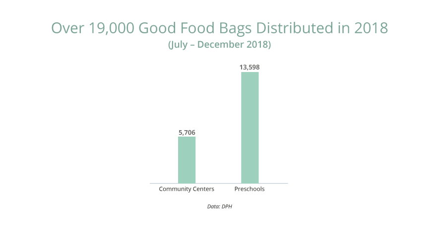 Number of Good Food Bags distributed: 19,364.