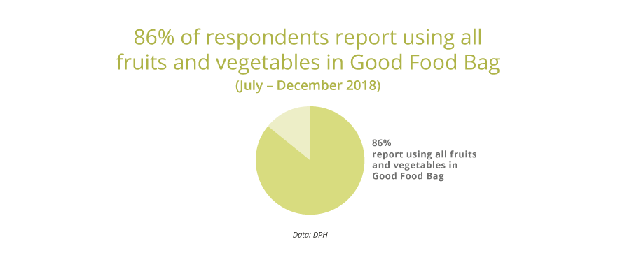 86% report using all fruits and vegetables in Good Foods Bag.