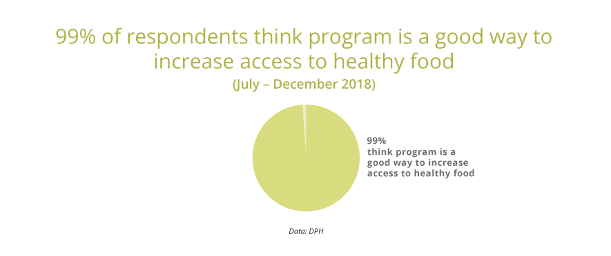 99% think program was a good way to increase access to healthy food.