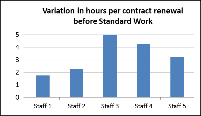 Variation in hours