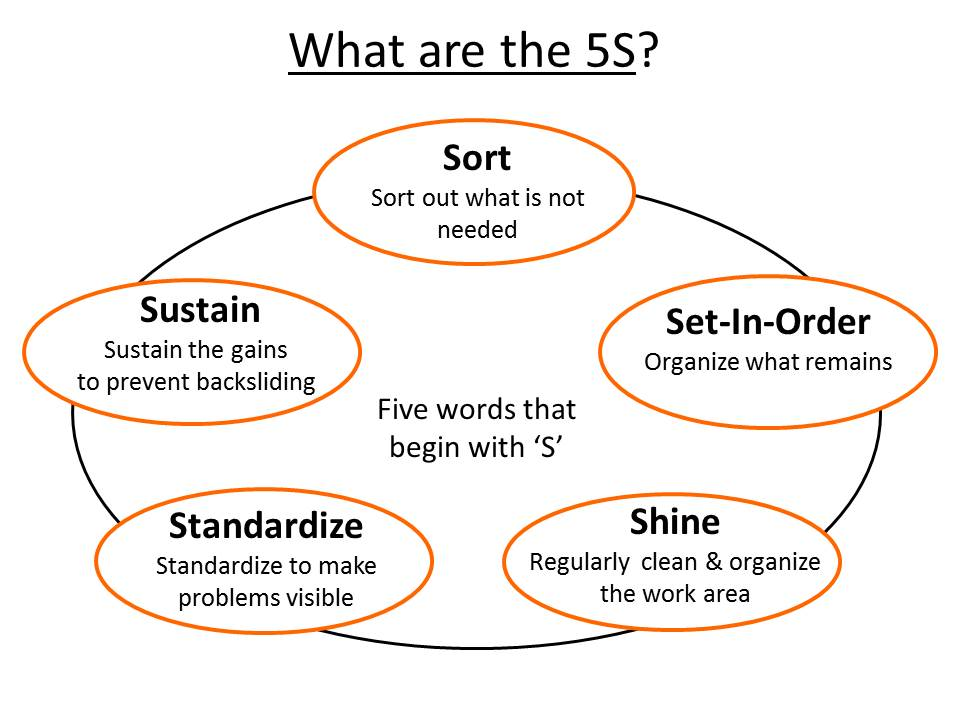 What Is a 5S?
