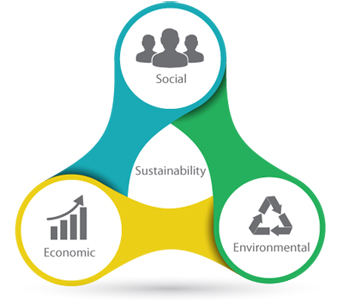 3pillars-sustainability