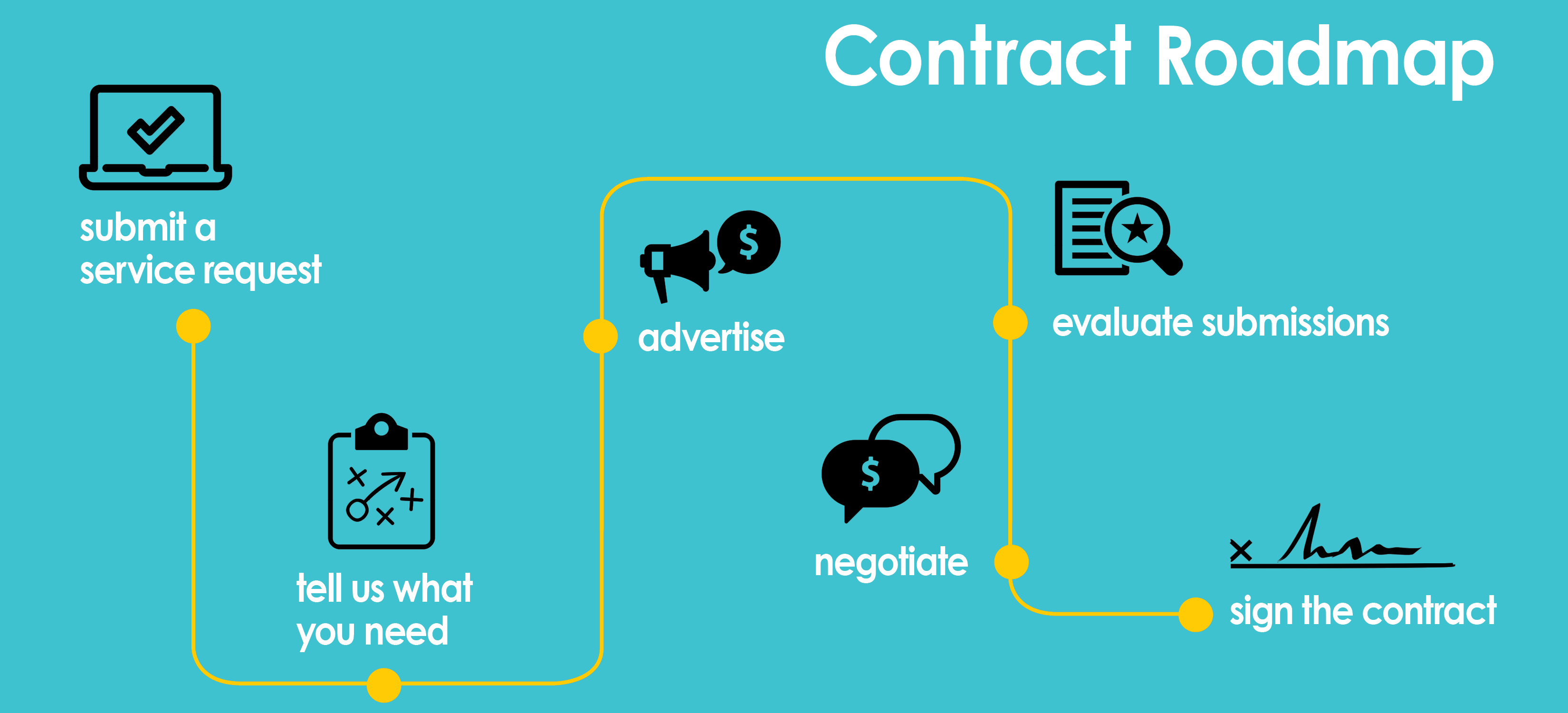 Contracts_Process-Web