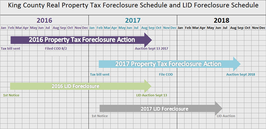 Foreclosure schedule. Feb. 2016 - Sept. 2017, Property tax foreclosure action. Feb. 2017 - Sept. 2018, Property tax foreclosure action. Feb. 2016 - Sept. 2017, 2016 LID foreclosure. Feb. 2017 - Sept. 2018, 2017 LID foreclosure.