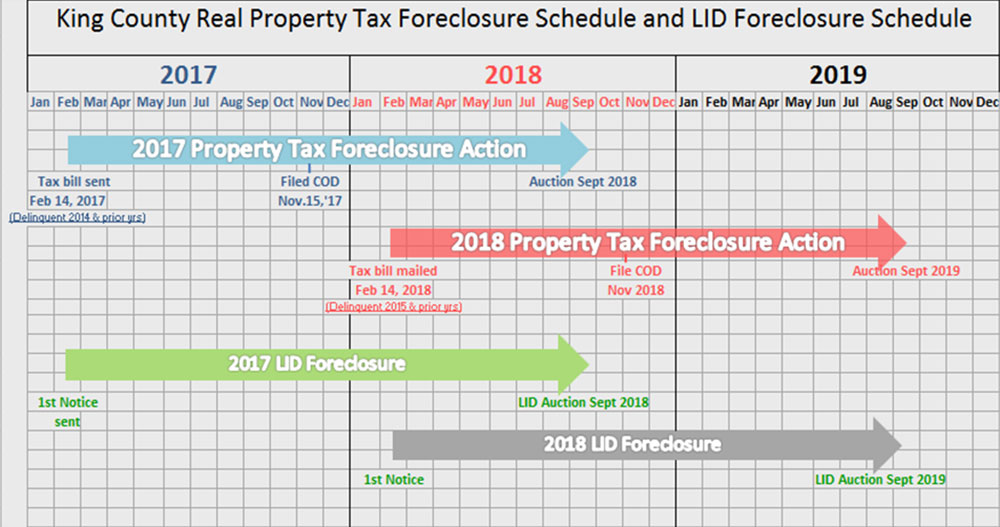 Foreclosure auctions and information - King County