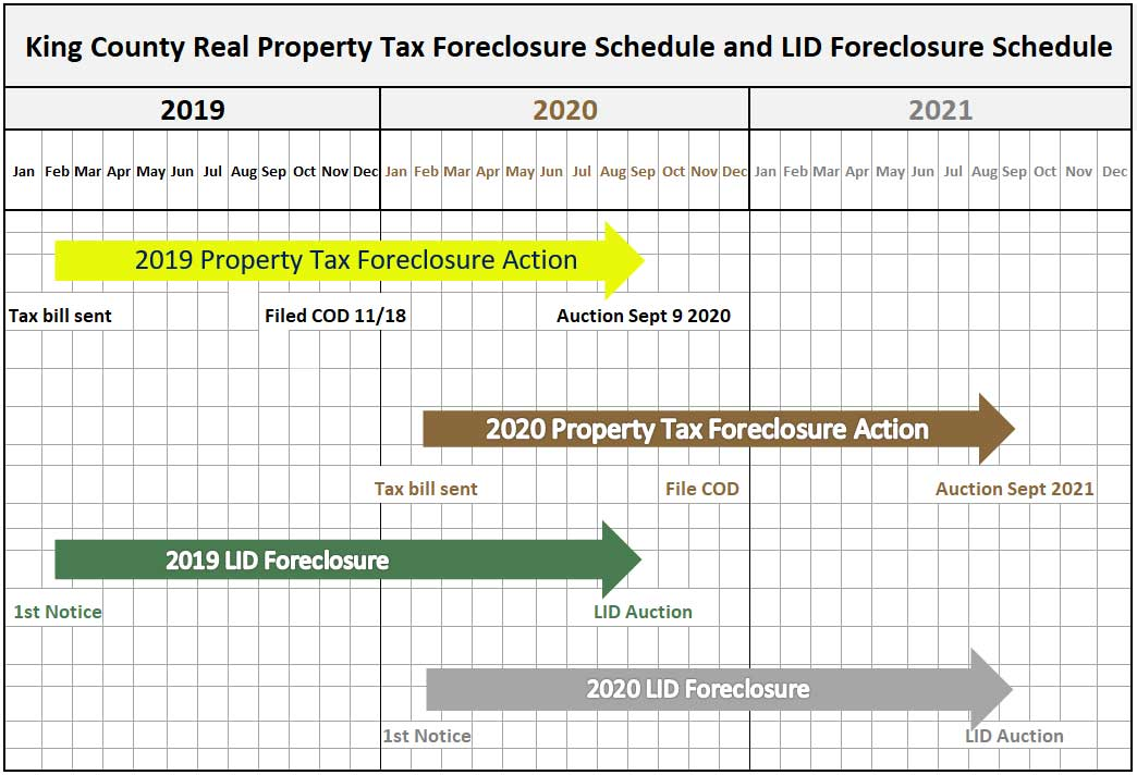 foreclosure-changes