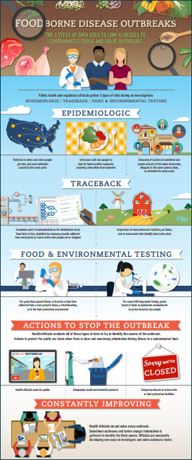 CDC's infographic illustrating how health officials solve foodborne outbreaks.