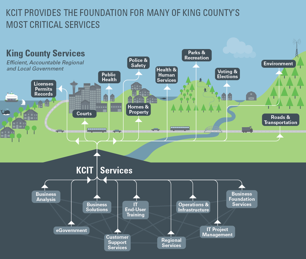 King County Information Technology services.