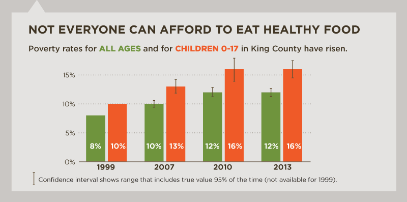 Not Everyone Can Afford To Eat Healthy Food