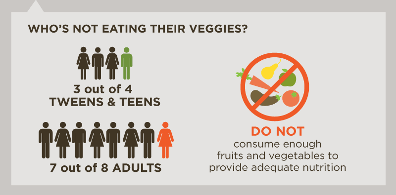 Who's Not Eating Their Veggies?