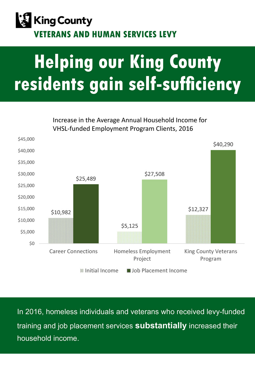 The Veterans and Human Services levy has helped residents gain self sufficiency.