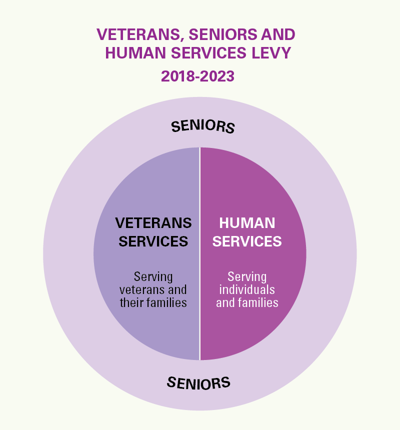 The Veterans, Seniors and Human Services levy would provide a mix of funding to support veterans, seniors and vulnerable populations.