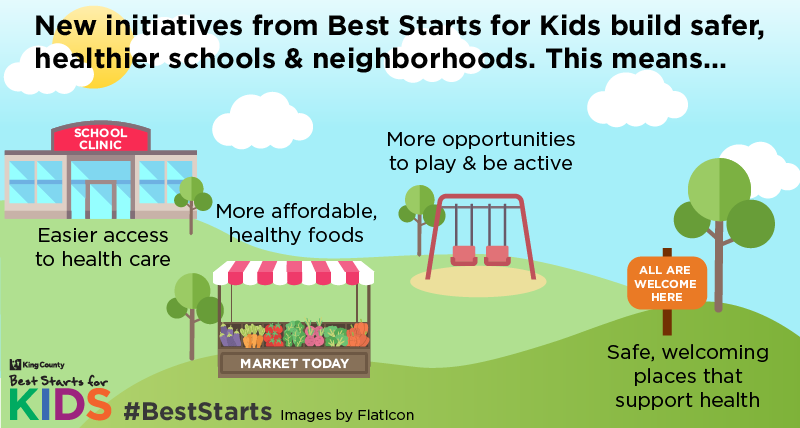 Graphic: New initiatives from Best Starts fro Kids build safer, healthier schools and neighborhoods.