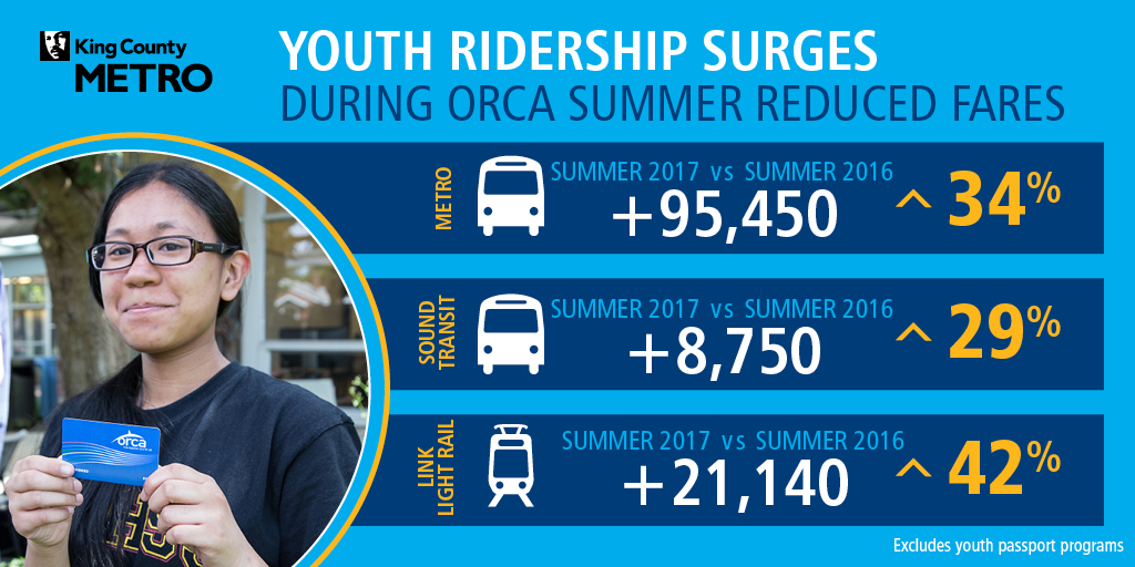 ORCA youth infographic