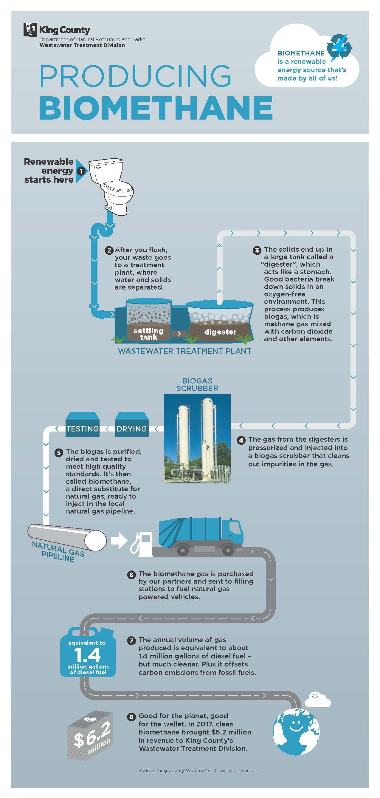 Infographic: King County is using wastewater to create energy