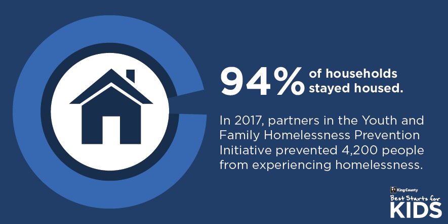 Ninety-four percent of households stayed housed.