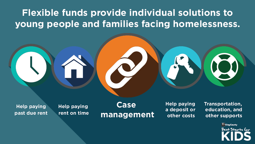 Flexible funds provide individual solutions to young people and families facing homelessness.