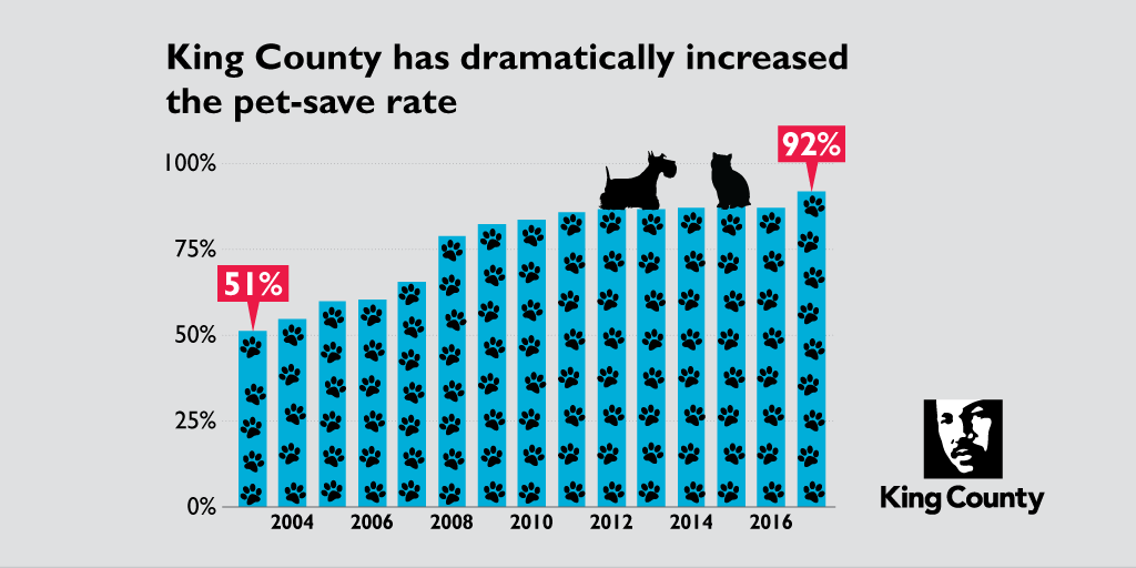 King County now has a pet-save rate of 92 percent, up from 51 percent in 2003