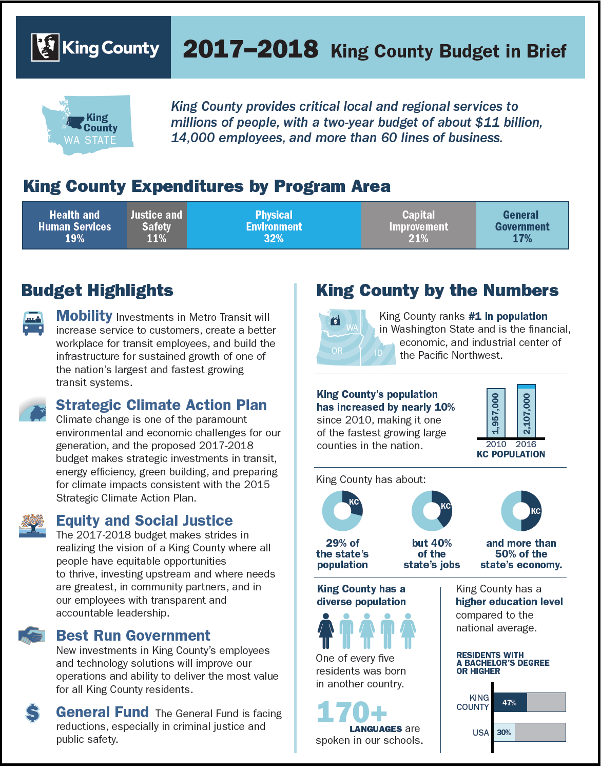 King County Budget in Brief 2017-2018