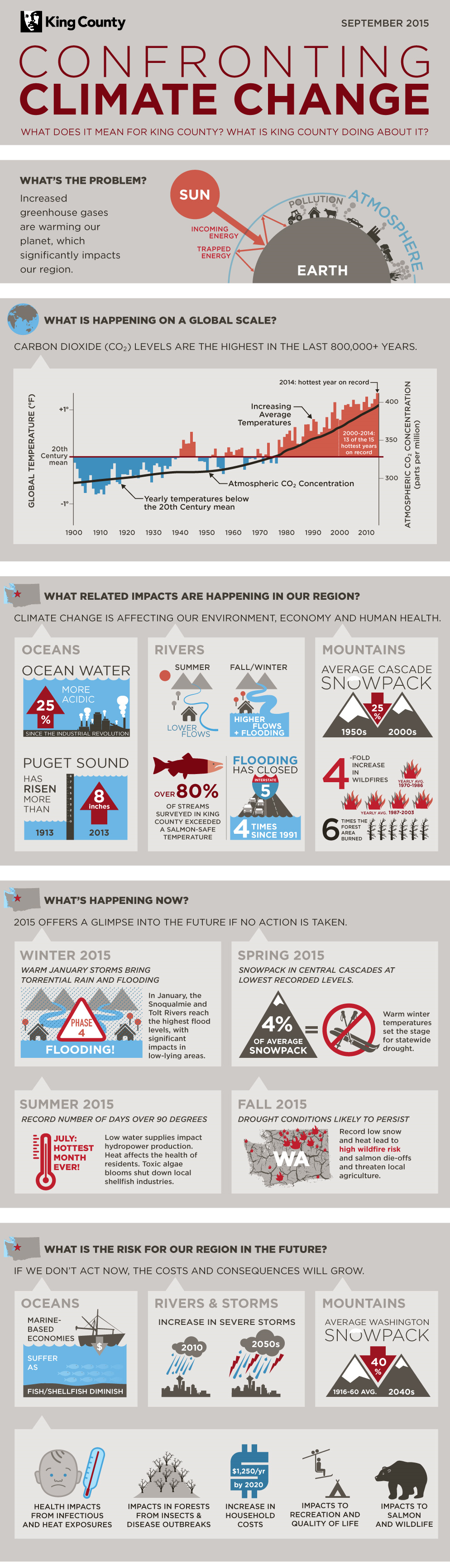 Climate_Change_Infographic_King_County