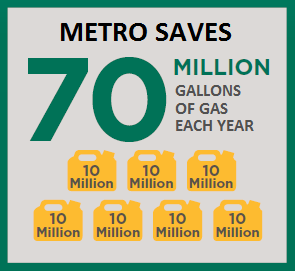 Metro protects the environment