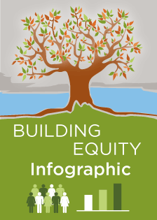 Equity Infographic - King County