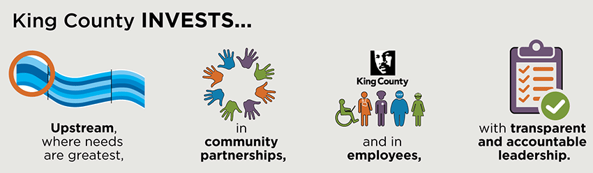 King County invests  upstream where needs are greatest, in community partnerships, and in employees, with transparent and accountable leadership.