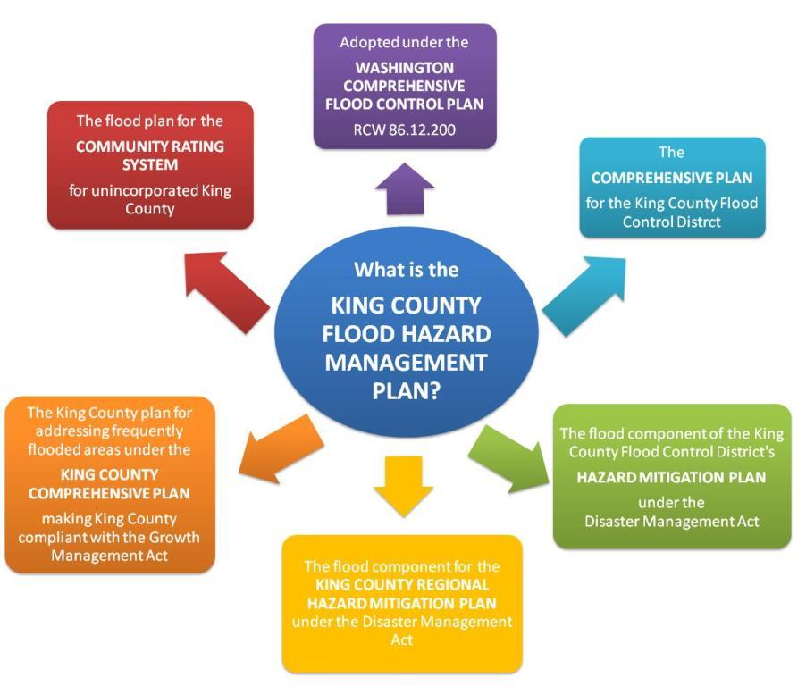 King County Flood Hazard Management Plan Update, King County ...