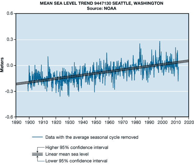 Impacts-mean-sea-level-trend