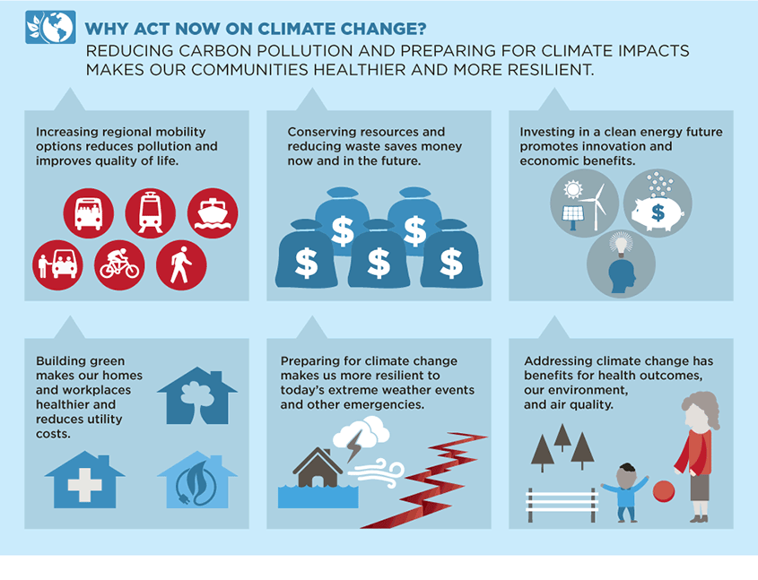 Why act to combat climate change? Reducing carbon pollution makes our communities healthier for all.