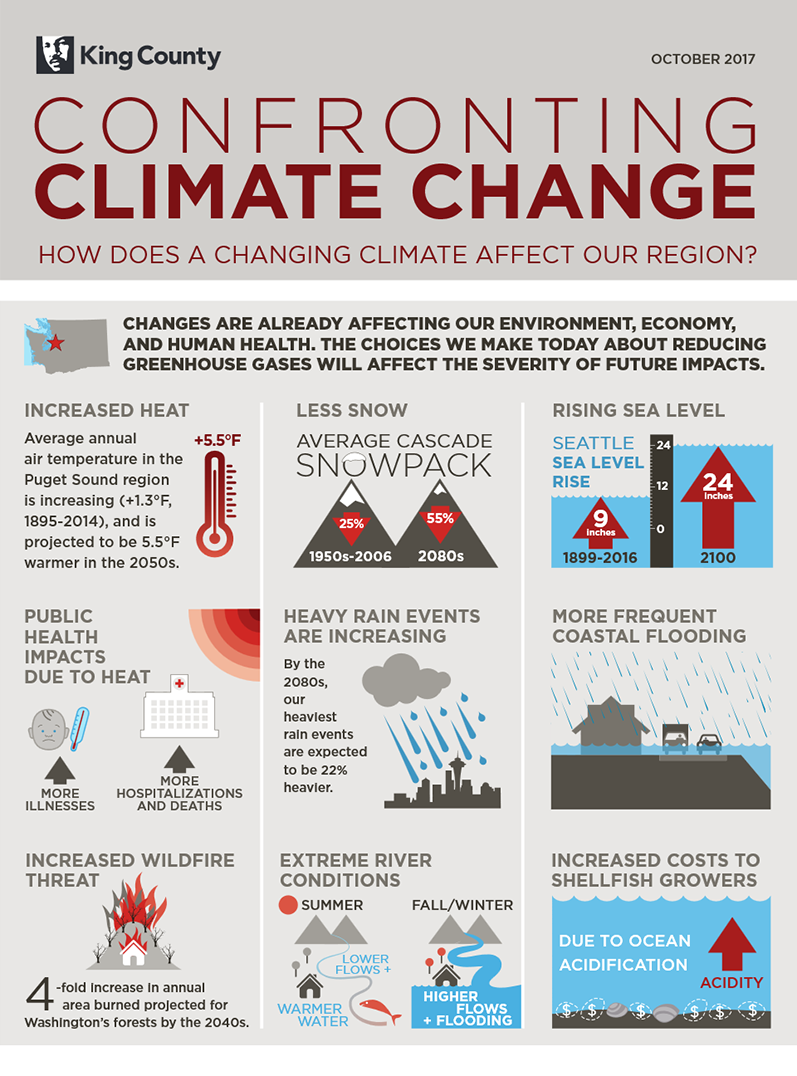 Climate change impacts in King County part 1