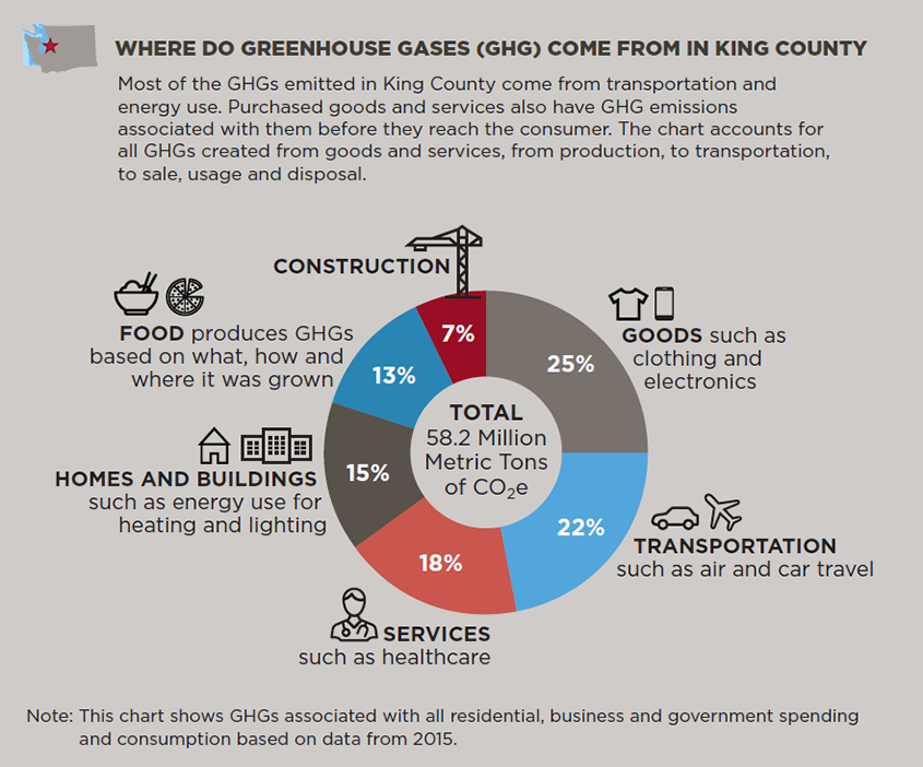 Where greenhouse gases (GHG) come from in King County (2015)