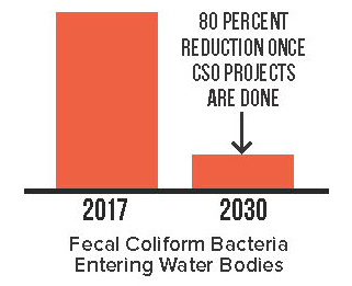 fecal-coliform-bacteria-reduction-2017-2030